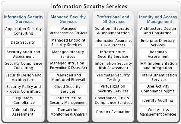 best information security services portfolio